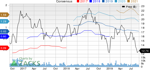 MRC Global Inc. Price and Consensus