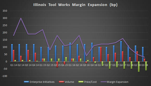Illinois Tool Works margin expansion details.