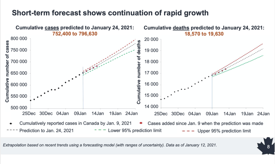 COVID-19 modelling: Canada could see up to 30,000 cases a day as Ontario,  Quebec fuel surge after holidays