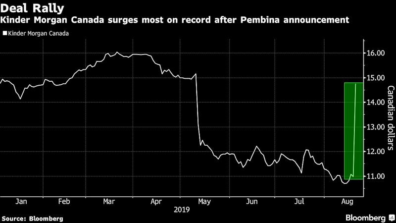 Pembina Pipeline to buy Kinder Morgan Canada for $4.5B