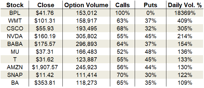 Friday's Vital Data: Cisco, Amazon and Boeing options trading