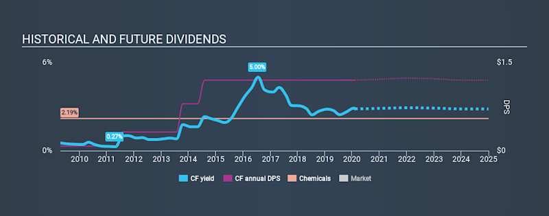 NYSE:CF Historical Dividend Yield, February 8th 2020