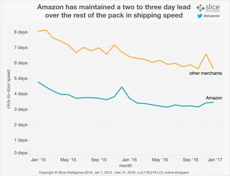 Amazon rings up big holiday sales, but Wall Street is disappointed