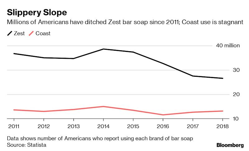 "(Bloomberg) -- The owner of Zest soap, VO5 shampoo and Binaca breath freshener wants its brands to be top-of-mind, but that's hard to do when stores relegate them to the bottom shelf -- or drop them entirely.That's the dilemma facing High Ridge Brands Co., which markets a collection of personal care products whose names have lost their former clout. Some of the brands had their heyday years ago, and it didn't help that Walmart Inc., the nation's biggest retailer, stopped stocking some of High Ridge's skin and hair products in its stores, Moody's Investors Service said in a report last year.Investors have taken notice, with High Ridge's most junior junk-rated debt quoted at pennies on the dollar. Credit raters cite growing concern that the firm can't keep up with its more than $500 million debt load, and a September interest payment looks particularly doubtful to S&P Global Ratings. This leaves High Ridge little time and cash to compete for attention with consumer product giants.""When you're trapped at the bottom of the shelf, it's a tough world out there,"" said Laura Ries, half of the eponymous brand consultancy Ries & Ries in Atlanta. ""Brands are incredibly valuable, but they also don't necessarily live forever.""High Ridge was formed by Brynwood Partners LP in 2010 to acquire the rights to Zest from Procter & Gamble Co. in the U.S., Canada and the Caribbean. Over the years, it picked up other names like Coast, White Rain shampoo, Rave and Salon Grafix. Private equity firm Clayton, Dubilier & Rice bought the Stamford, Connecticut-based company in 2016 in a deal valued at $415 million.Clayton, Dubilier & Rice declined to comment for this article; High Ridge and Walmart didn't respond to messages.American consumers got to know Zest soap through splashy 1980s TV commercials that boasted a wash free of soap residue -- Zestfully clean. Product development and customer tastes have changed, sparking innovations like brands that are free of preservatives or those that keep the environment in mind. Millions of Americans have stopped using Zest bar soap since 2011, data compiled by Statista show. ""Mass market hair care and and mass-market cleansing have had a difficult time,"" Deborah Aitken, a consumer products analyst for Bloomberg Intelligence, said in an interview. ""The mid-end, there's so much competition fighting for space.""New SpiceIt's possible to revive a faltering brand, as shown by P&G's Old Spice. The soap and fragrance brand had been relegated to the realm of old men until an aggressive advertising campaign -- recall the shimmering man on a horse, from 2010 -- helped re-position it. Such turnarounds are hard to pull off, and they're expensive: The campaign included TV, print, social media and personalized videos, and featured supermodel Fabio.High Ridge doesn't have the same financial heft as P&G. High Ridge doesn't publicly report earnings, but in March 2017, Moody's pegged annual revenue at about $370 million. At the time, S&P predicted debt would remain below 7 times Ebitda -- a key measure of profitability for debt holders. By mid-2019, the ratings firm estimated debt at more than 20 times Ebitda.Two years ago, High Ridge brought in Patricia Lopez as chief executive officer to help turn things around. Her background includes managing brands for P&G, Estee Lauder and Avon such as Aerin, Pantene, Head & Shoulders, Pampers and Gillette, High Ridge said.Getting shelf space at a store like Walmart can be a make-or-break matter for consumer goods, and the fierce competition includes costly ""slotting fees"" demanded by some retailers to open up space. At High Ridge, about 40% of revenue came from just two stores -- Walmart and Dollar Tree Inc. -- according to a Moody's report from last year, which said that level of concentration limits the company's bargaining power over shelf space relative to big competitors.A spike in the price of palm oil -- a major ingredient in soap -- also hurt the company in 2017, and the following year High Ridge began having problems with one of its major soap suppliers, according to S&P. When S&P downgraded High Ridge to CCC- in May, the ratings firm predicted a default or restructuring.Default Warning""They're obviously struggling,"" said S&P analyst Jerry Phelan. ""Their liquidity is weak and we don't think they're going to be able to make their next interest payment."" About $11 million is due in September, according to data compiled by Bloomberg, followed by another payment in March 2020 and a credit line that matures in 2021.Bonds that High Ridge sold in 2017 to help buy oral care brand Dr. Fresh are quoted around 10 cents on the dollar. A first-lien term loan was quoted below 84 cents earlier this year.""A lot of these roll-ups have happened because companies are shedding these brands,"" Ries said, noting that in 2014 P&G disclosed plans to sell as many as 100 brands. ""Rolling up all these little tiny ones is tough.""\--With assistance from Matthew Boyle.To contact the reporter on this story: Jeremy Hill in New York at jhill273@bloomberg.netTo contact the editors responsible for this story: Rick Green at rgreen18@bloomberg.net, Nicole BullockFor more articles like this, please visit us at bloomberg.com©2019 Bloomberg L.P."