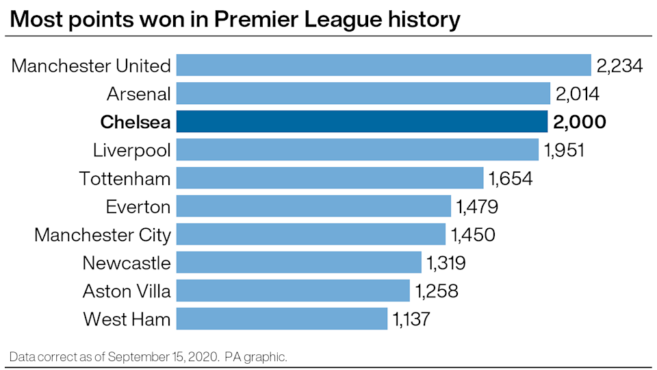 Most points in Premier League history