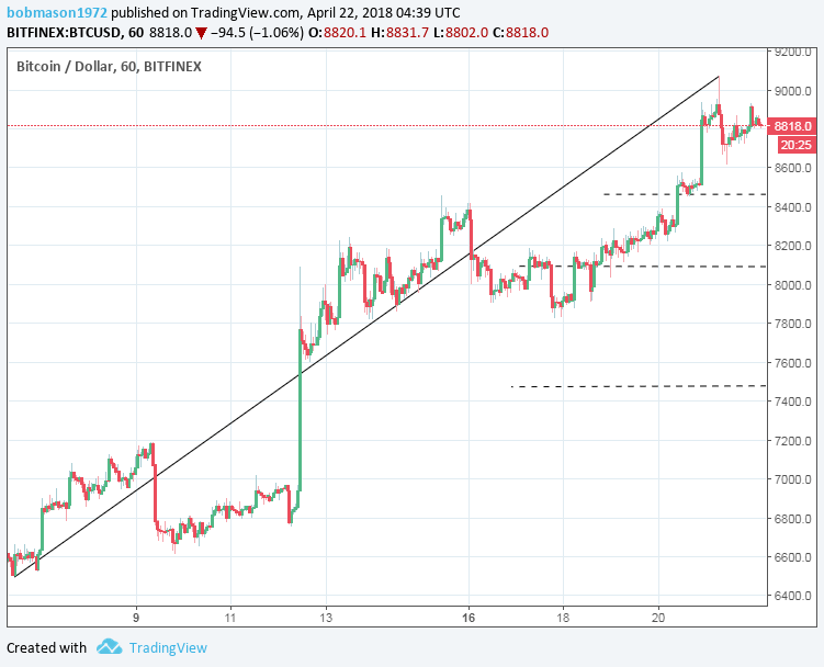 BTC/USD 22/04/18 Hourly Chart
