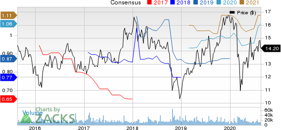 Graphic Packaging Holding Company Price and Consensus