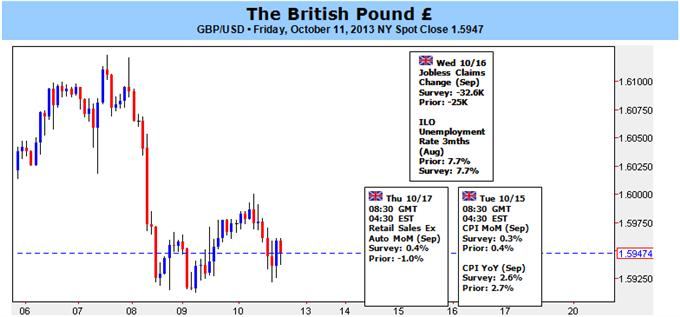 British_Pound_to_Face_Limited_Correction_on_Stronger_U.K._Recovery_body_gbp10112013.png, British Pound to Face Limited Correction on Stronger U.K. Recovery