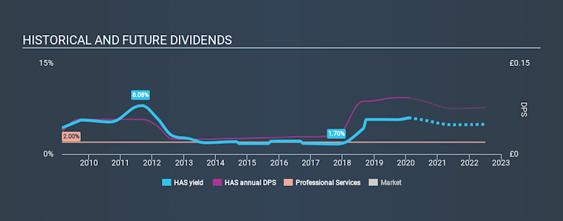 LSE:HAS Historical Dividend Yield, February 3rd 2020