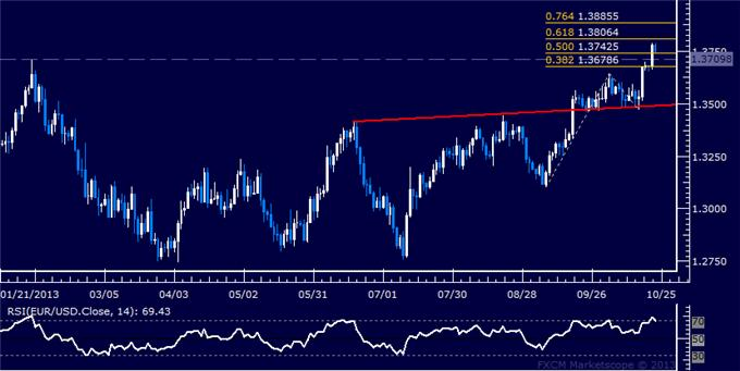 dailyclassics_eur-usd_body_Picture_3.png, Forex: EUR/USD Technical Analysis – Euro Sets Yearly High