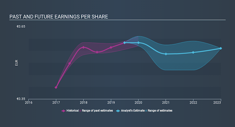 BIT:CE Past and Future Earnings, February 2nd 2020