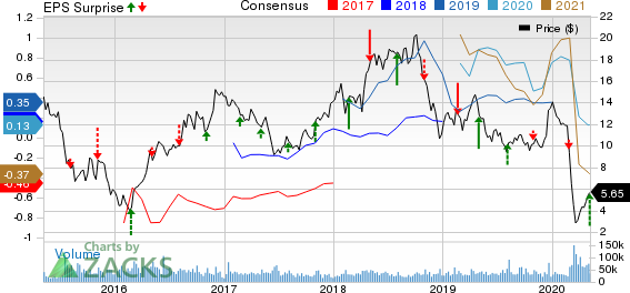 WPX Energy Inc Price, Consensus and EPS Surprise