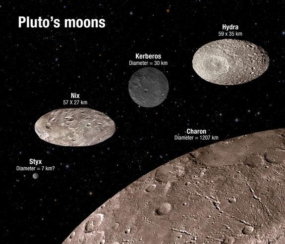 This illustration shows the scale and comparative brightness of Pluto's small moons, as discovered by Hubble over the past years. Pluto's binary companion, Charon — discovered in 1978 — is placed at the bottom for scale. As Hubble cannot resolv