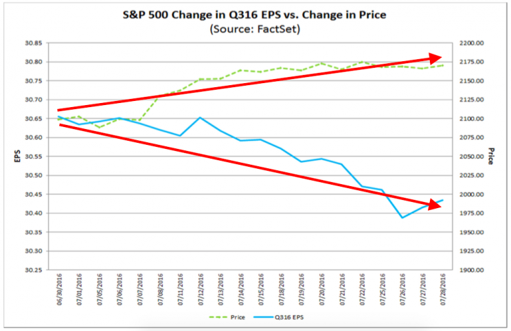 Stock prices and earnings expectations are going in opposite directions.