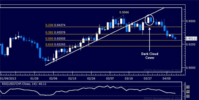 Forex_USDCHF_Technical_Analysis_04.10.2013_body_Picture_5.png, USD/CHF Technical Analysis 04.10.2013