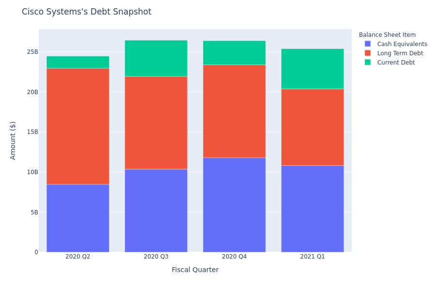 What Does Cisco Systems's Debt Look Like?
