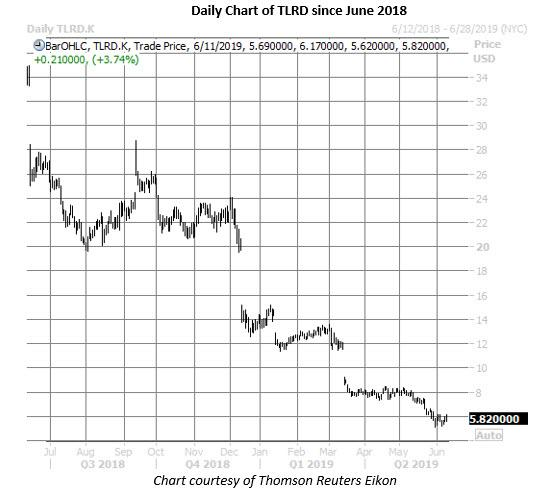 tlrd stock daily price chart june 11