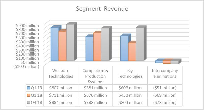 National Oilwell Varco's revenue by segment in the first quarter of 2019 and 2018 as well as 2018's fourth quarter.