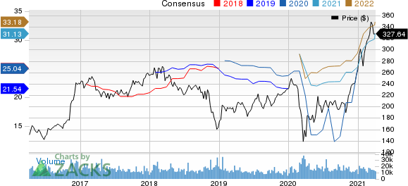 The Goldman Sachs Group, Inc. Price and Consensus