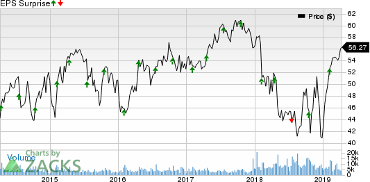 Crown Holdings, Inc. Price and EPS Surprise