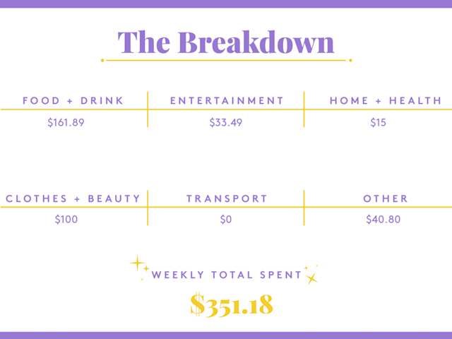 A Week In Irvine, CA, On A $96,000 Salary
