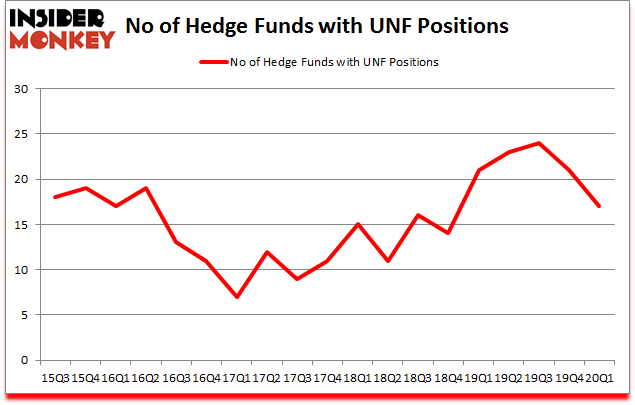 Is UNF A Good Stock To Buy?