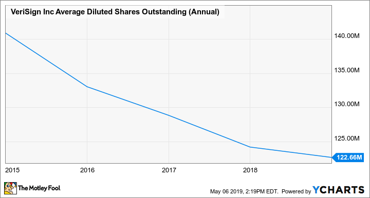VRSN Average Diluted Shares Outstanding (Annual) Chart