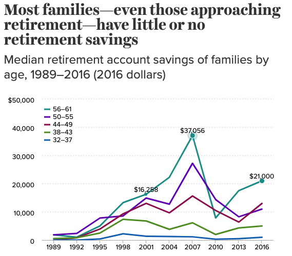The median amount of retirement savings for those approaching retirement is $21,000, according to the Economic Policy Institute.