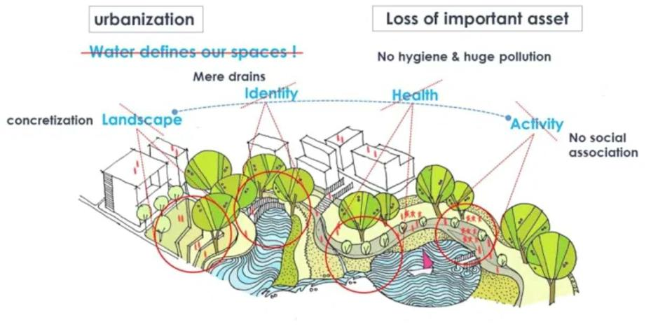Urbanisation and its adverse impacts on ecologically-diverse lakes & landscapes in a city. Image: Author provided