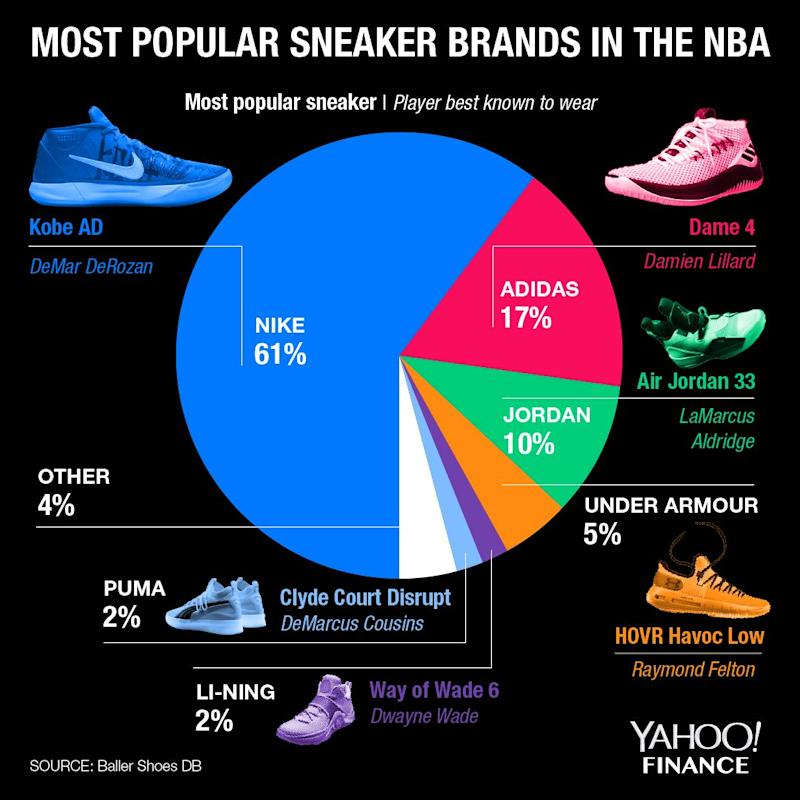 Most popular sneaker brands in the NBA chart