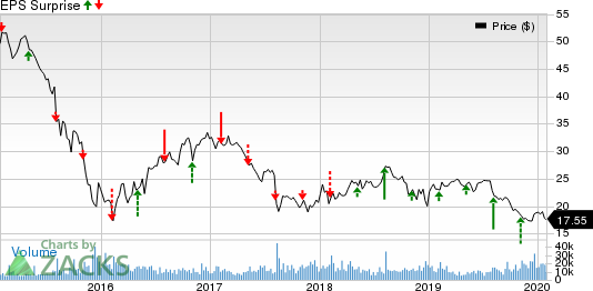 Plains All American Pipeline, L.P. Price and EPS Surprise