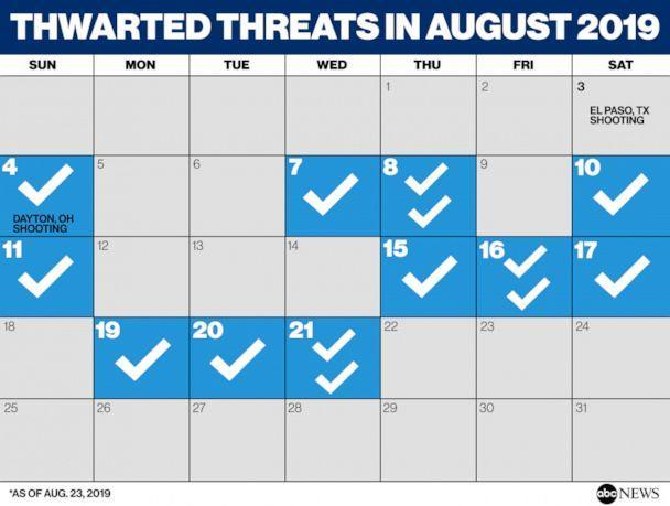 THWARTED THREATS IN AUGUST 2019 (ABC NEWS)