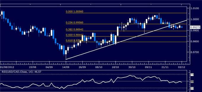 Forex_Analysis_USDCAD_Classic_Technical_Report_12.03.2012_body_Picture_1.png, Forex Analysis: USD/CAD Classic Technical Report 12.03.2012