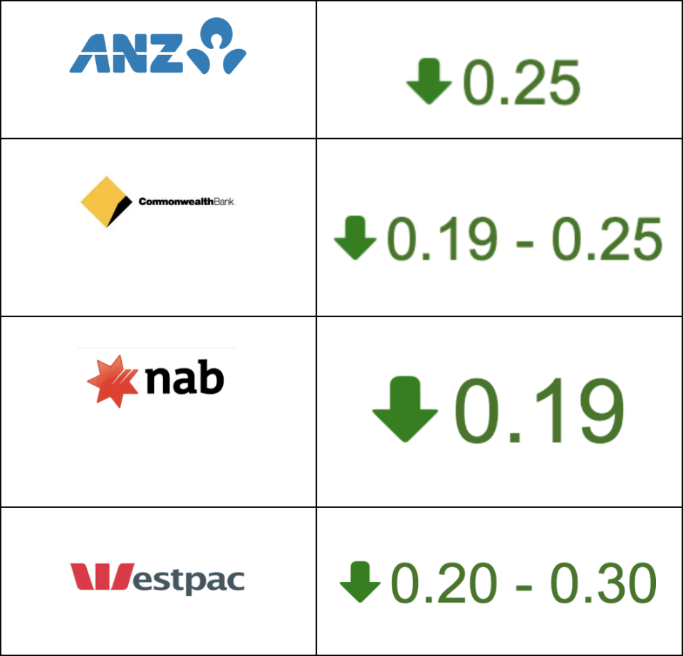 The big four banks have announced their interest rate cuts. Source: Yahoo Finance