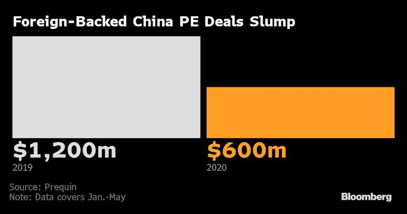 Carlyle Wary of China Deals as It Braces for Tepid Recovery