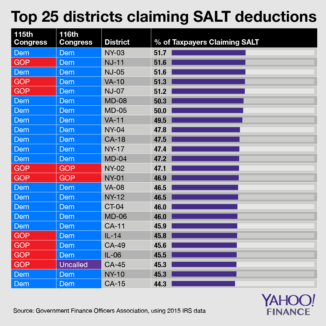 Nine of the top 25 districts claiming SALT deductions were held by Republicans, but six of those nine flipped blue in the midterms. Credit: David Foster / Yahoo Finance