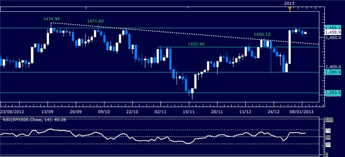 Forex_Analysis_US_Dollar_Finds_Support_as_SP_500_Continues_to_Stall_body_Picture_3.png, Forex Analysis: US Dollar Finds Support as S&P 500 Continues to Stall