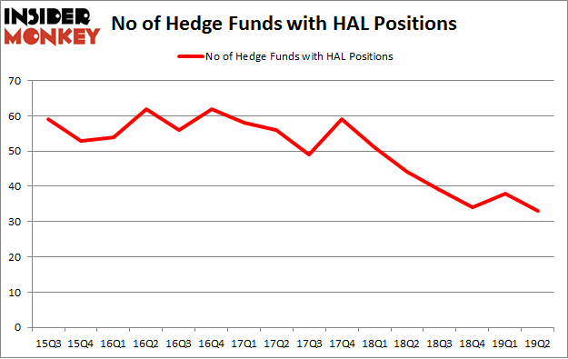 No of Hedge Funds with HAL Positions