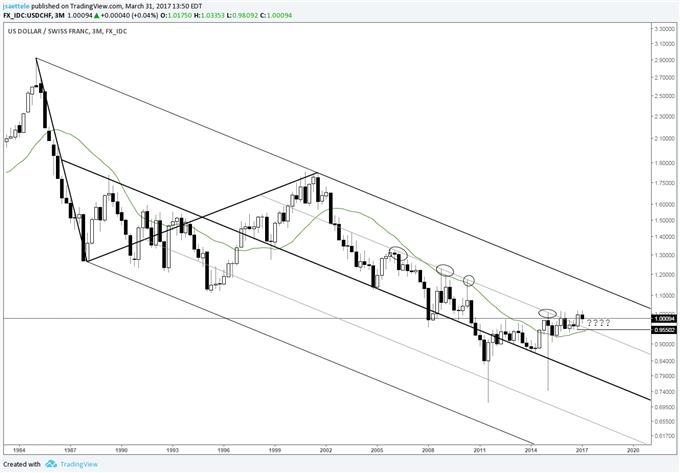 Technical Weekly: GBP/USD - Setting the Table for Cable