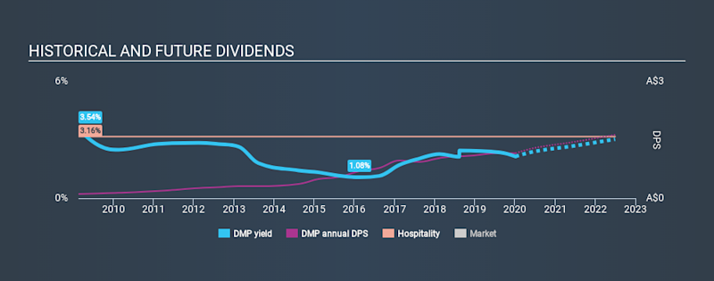 ASX:DMP Historical Dividend Yield, January 6th 2020