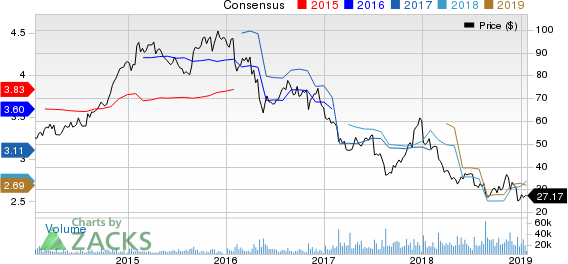 L Brands, Inc. Price and Consensus