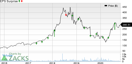 ABIOMED, Inc. Price and EPS Surprise