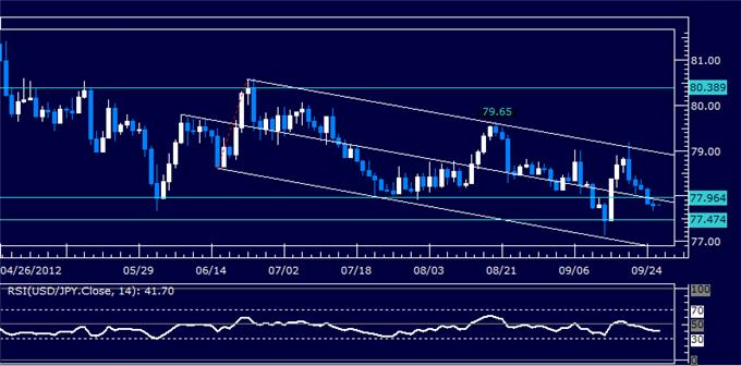 USDJPY_Classic_Technical_Report_09.26.2012_body_Picture_5.png, USDJPY Classic Technical Report 09.26.2012