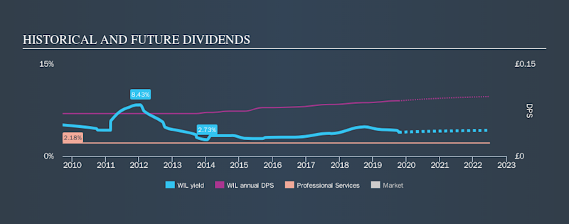 LSE:WIL Historical Dividend Yield, October 13th 2019