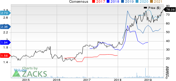 Addus HomeCare Corporation Price and Consensus