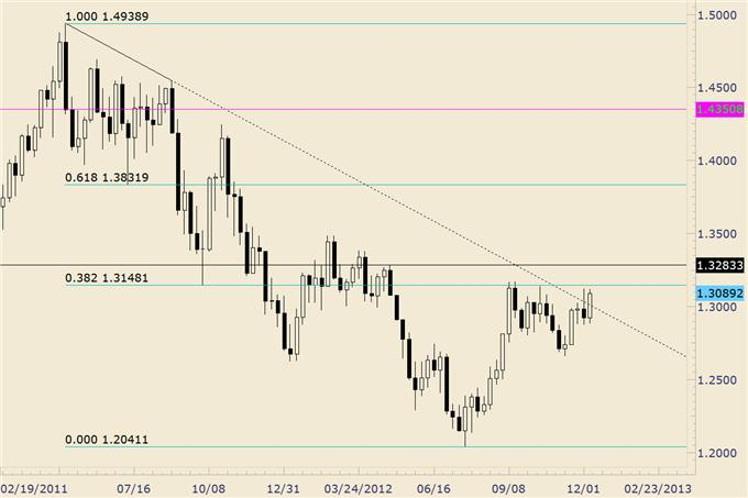 FOREX_Trading_EURUSD_Continues_to_Fail_above_13100_body_eurusd.png, FOREX Trading: EUR/USD Continues to Fail above 13100