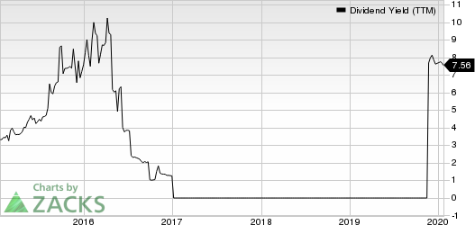 TRIBUNE PUBLISHING CO Dividend Yield (TTM)
