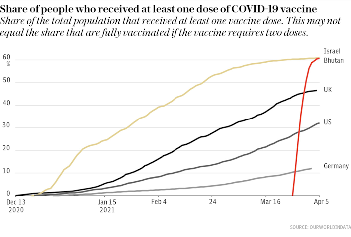 Share of people who received at least one dose of COVID-19 vaccine