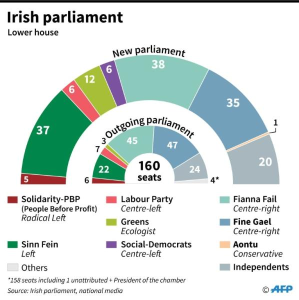 Composition of the new lower house of the Irish parliament after Saturday's election