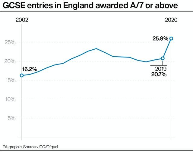GCSE entries in England awarded A/7 or above